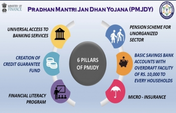 PM's message on 6 years of Jan Dhan Yojana on social media